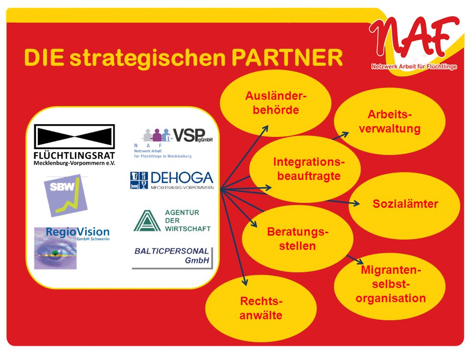Integrations-beauftragte Migranten- selbst-organisation