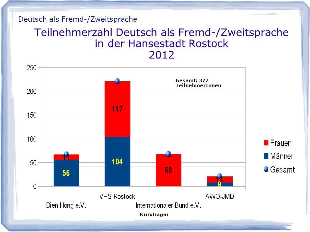 Teilnehmerzahl Deutsch als Fremd-/Zweitsprache in der Hansestadt Rostock 2012