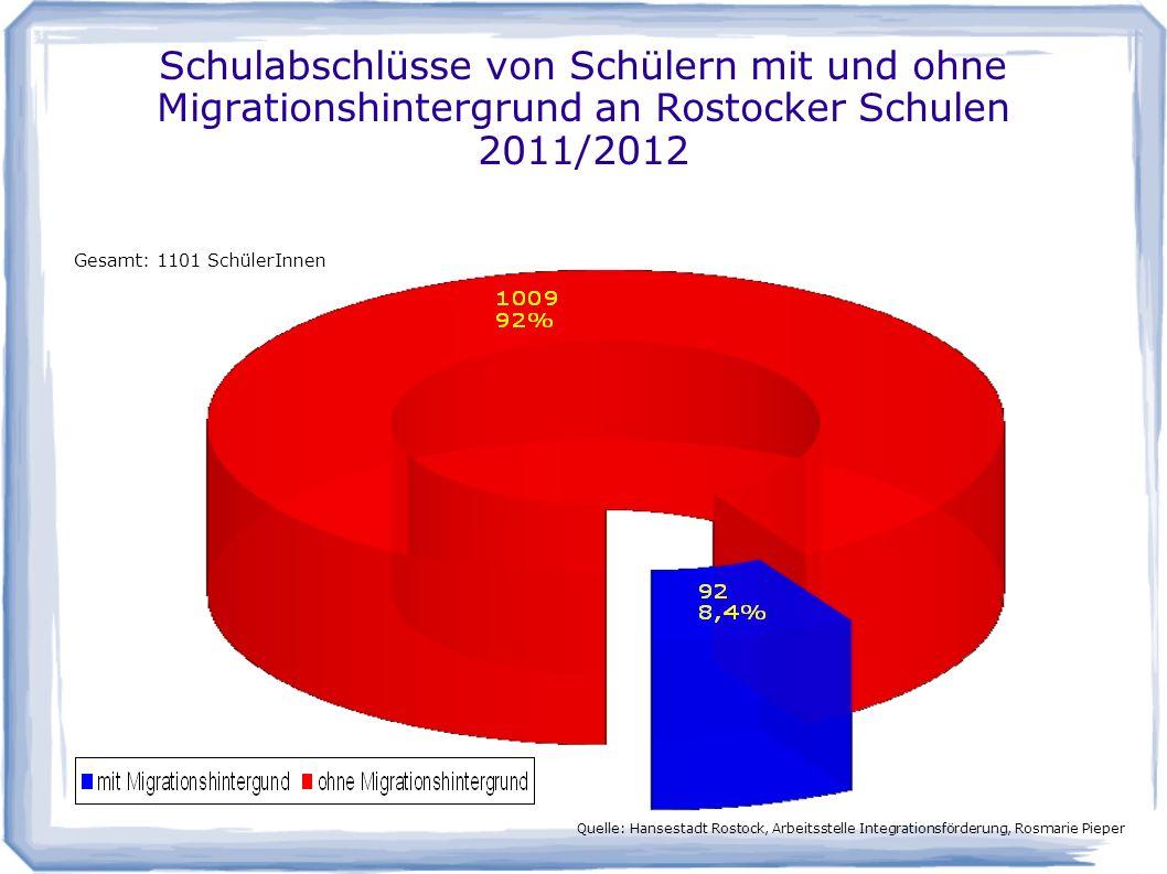 Schulabschlüsse von Schülern mit und ohne Migrationshintergrund an Rostocker Schulen 2011/2012