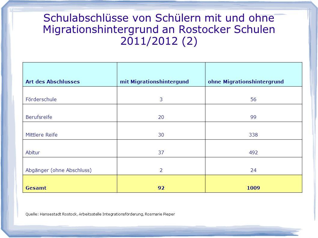 Schulabschlüsse von Schülern mit und ohne Migrationshintergrund an Rostocker Schulen 2011/2012 (2)