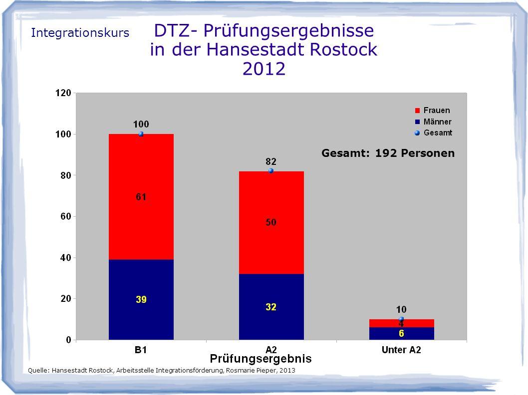 DTZ- Prüfungsergebnisse in der Hansestadt Rostock 2012