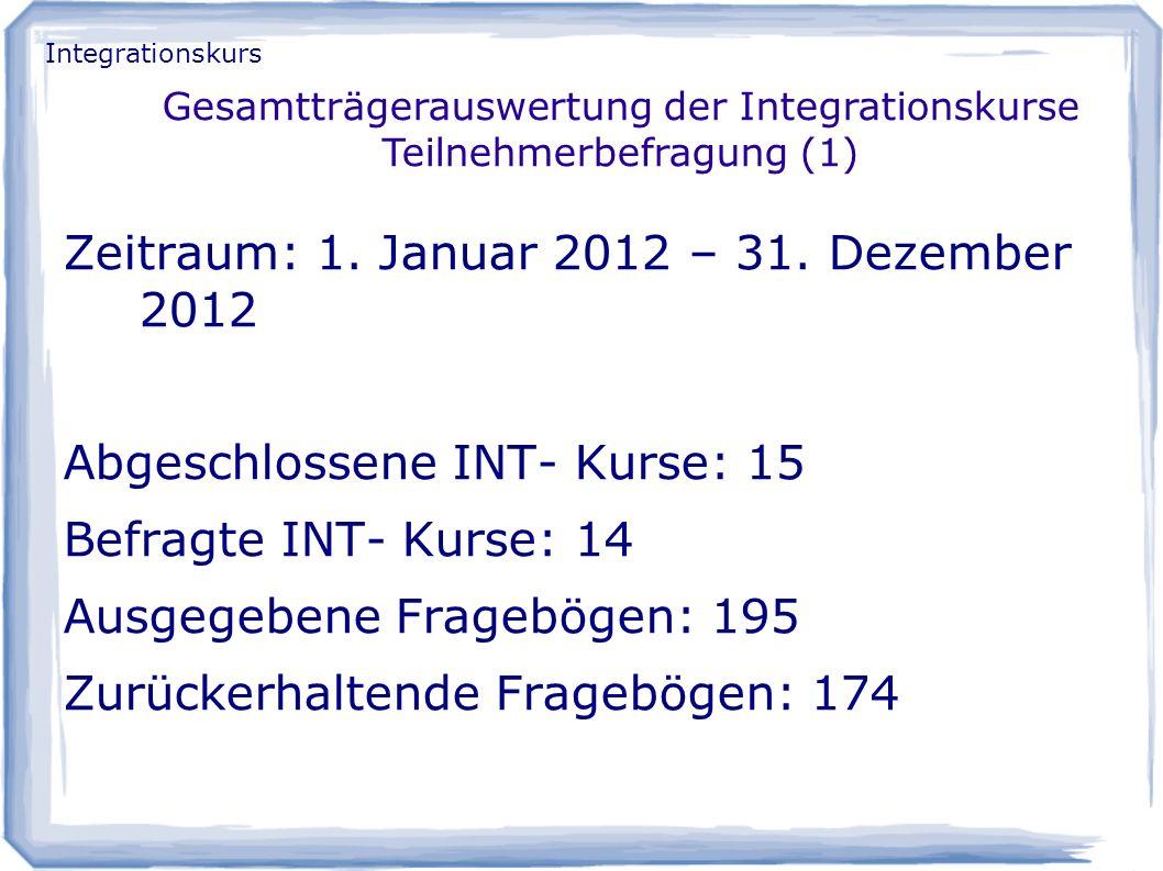 Zeitraum: 1. Januar 2012 – 31. Dezember 2012