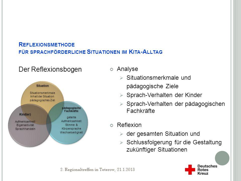 Reflexionsmethode für sprachförderliche Situationen im Kita-Alltag
