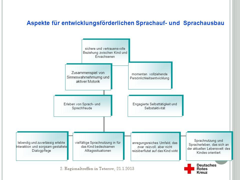 Aspekte für entwicklungsförderlichen Sprachauf- und Sprachausbau