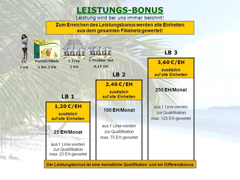 LEISTUNGS-BONUS Leistung wird bei uns immer belohnt!