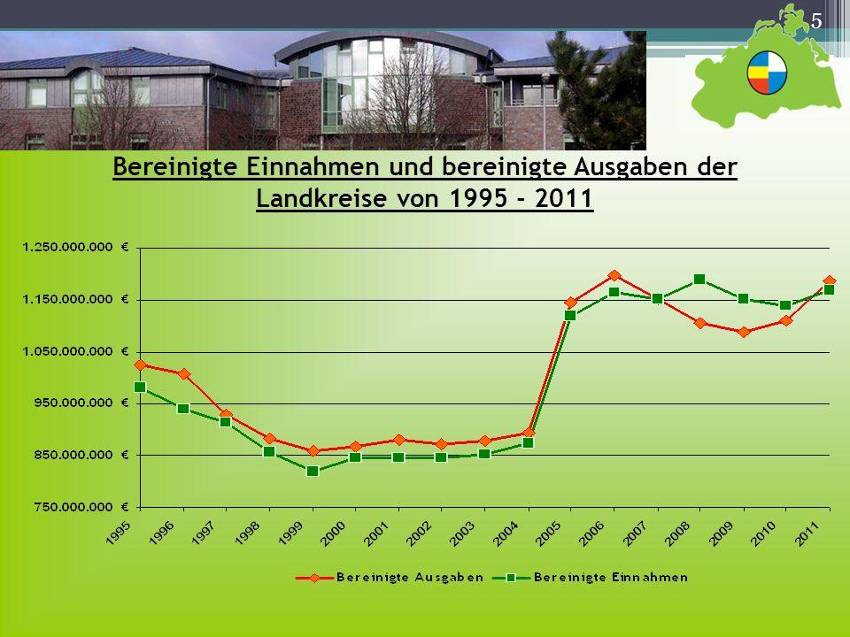 Bereinigte Einnahmen und bereinigte Ausgaben der Landkreise von 1995 - 2011