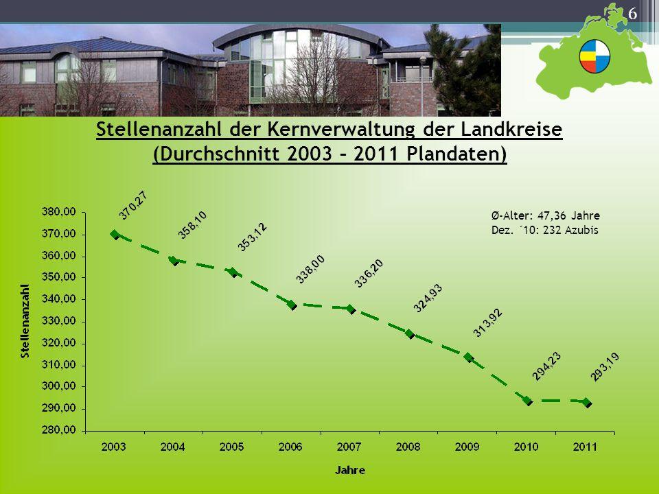 Stellenanzahl der Kernverwaltung der Landkreise (Durchschnitt 2003 – 2011 Plandaten)