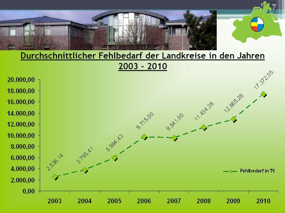 Durchschnittlicher Fehlbedarf der Landkreise in den Jahren 2003 - 2010