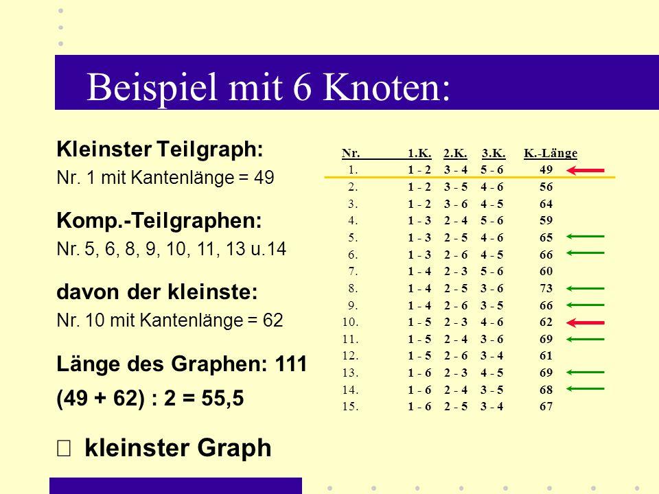 Beispiel mit 6 Knoten: Þ kleinster Graph Kleinster Teilgraph: