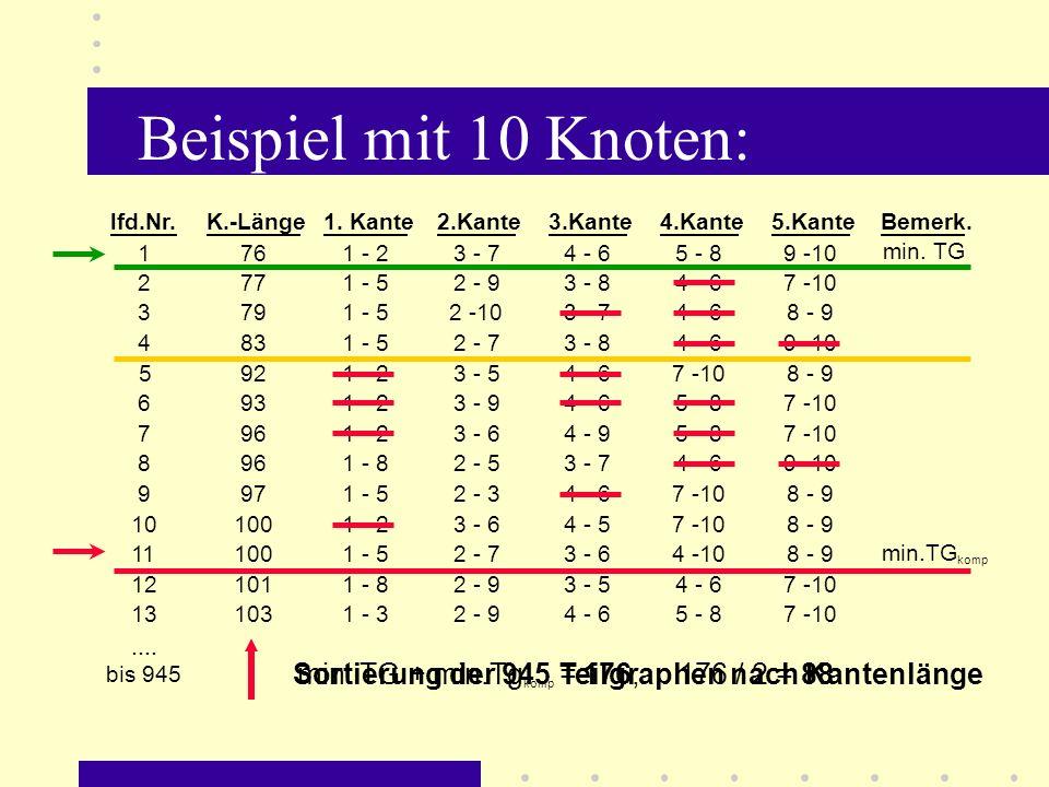 Beispiel mit 10 Knoten: lfd.Nr. K.-Länge. 1. Kante. 2.Kante. 3.Kante. 4.Kante. 5.Kante. Bemerk.