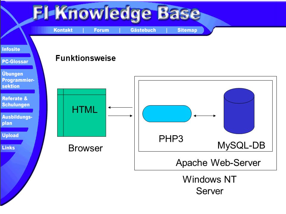 HTML PHP3 MySQL-DB Browser Apache Web-Server Windows NT Server