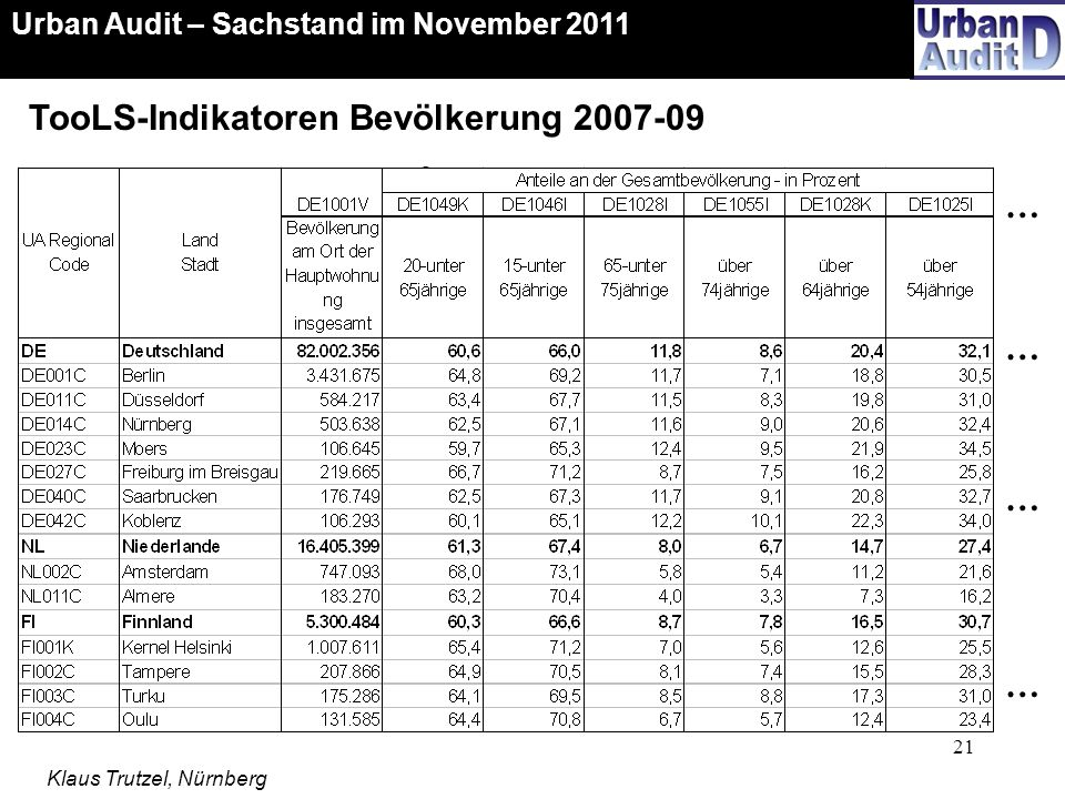 TooLS-Indikatoren Bevölkerung 2007-09
