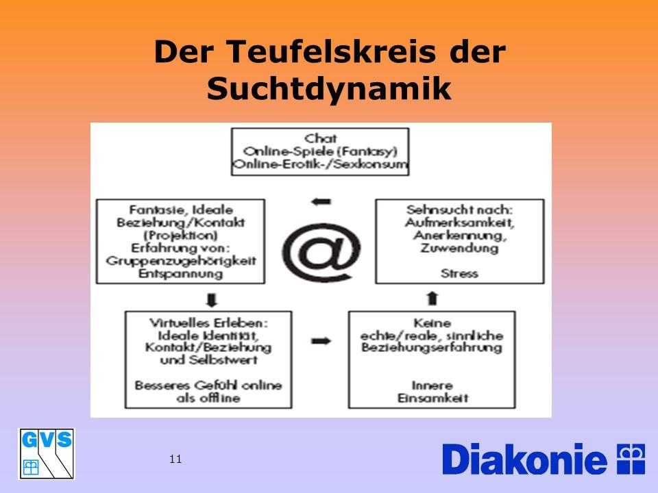 Der Teufelskreis der Suchtdynamik