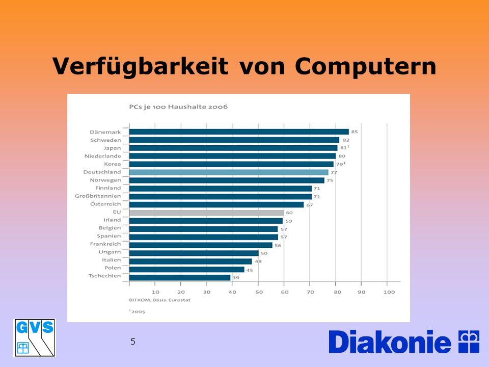 Verfügbarkeit von Computern