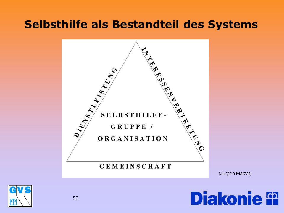 Selbsthilfe als Bestandteil des Systems