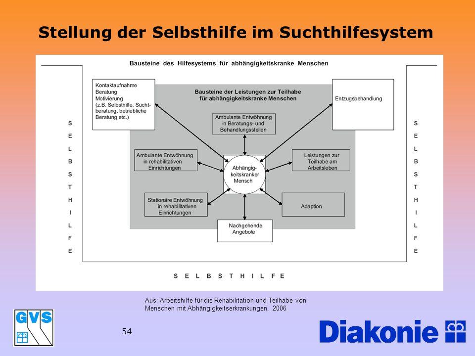 Stellung der Selbsthilfe im Suchthilfesystem