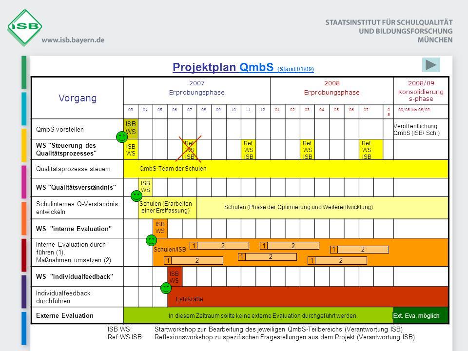 Projektplan QmbS (Stand 01/09)