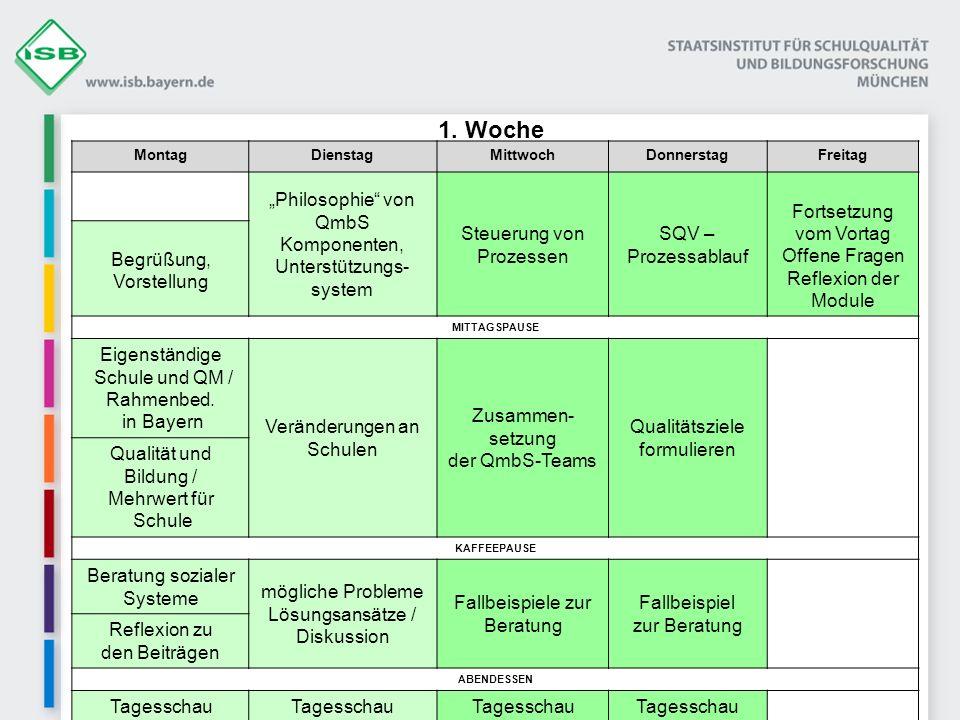 """1. Woche """"Philosophie von QmbS Komponenten, Unterstützungs- system"""