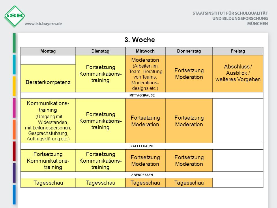3. Woche Moderation Fortsetzung Kommunikations- training Abschluss /