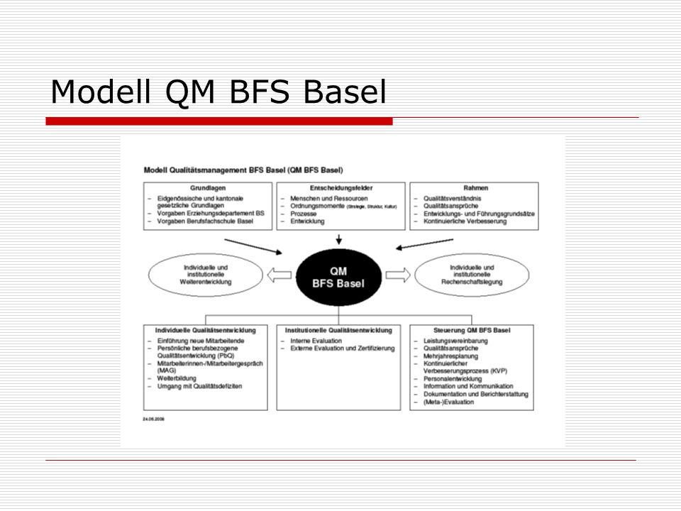 Modell QM BFS Basel