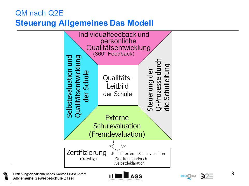 QM nach Q2E Steuerung Allgemeines Das Modell