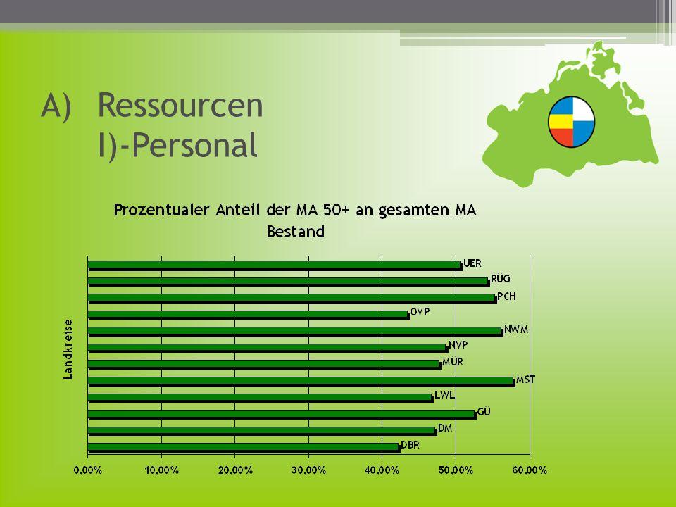 Ressourcen I)-Personal