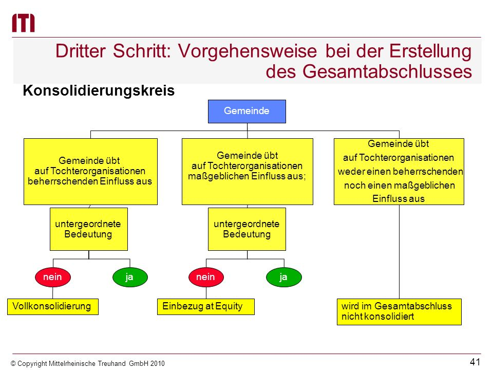 Dritter Schritt: Vorgehensweise bei der Erstellung des Gesamtabschlusses