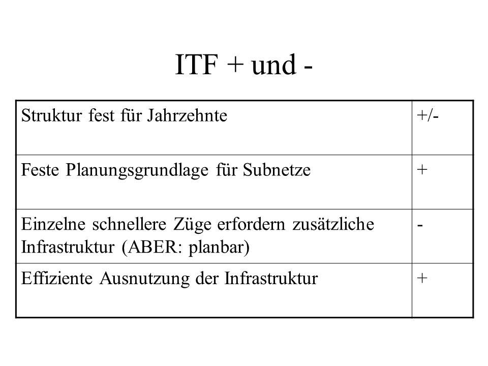 ITF + und - Struktur fest für Jahrzehnte +/-