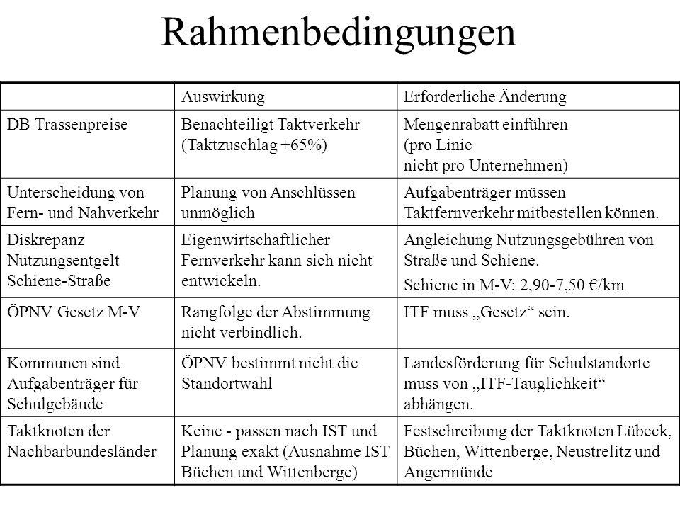 Rahmenbedingungen Auswirkung Erforderliche Änderung DB Trassenpreise
