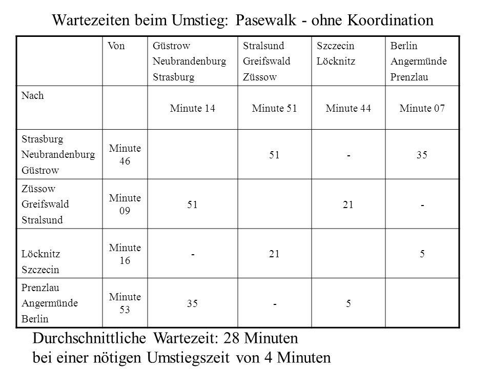 Wartezeiten beim Umstieg: Pasewalk - ohne Koordination
