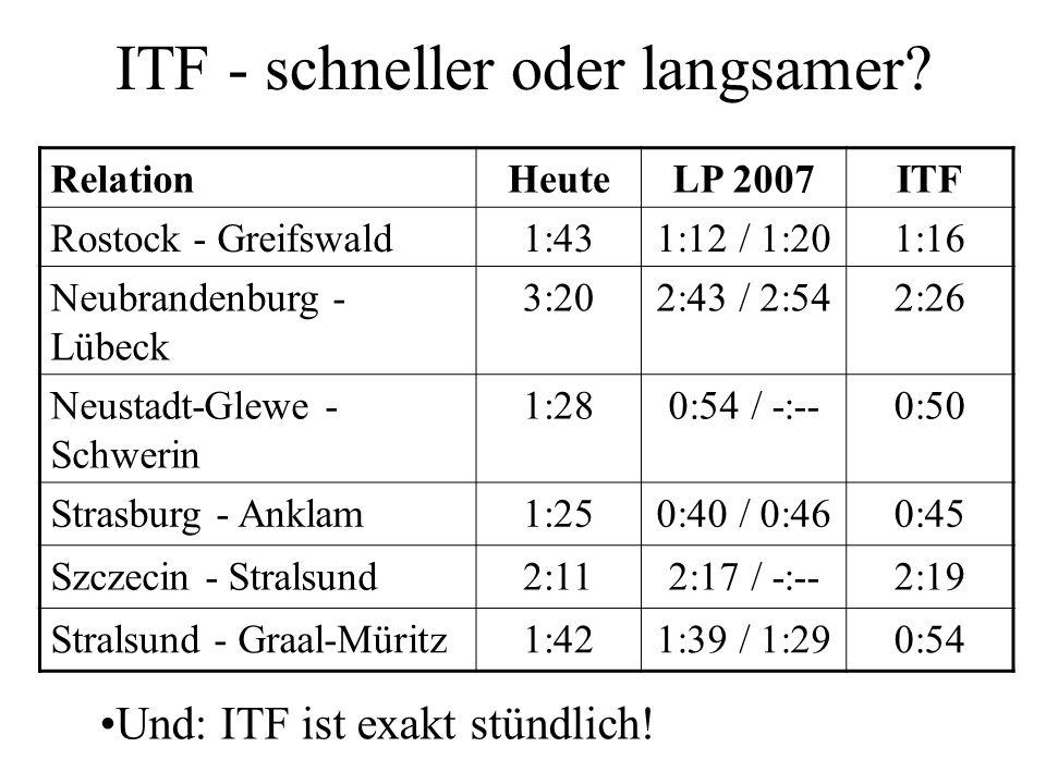 ITF - schneller oder langsamer