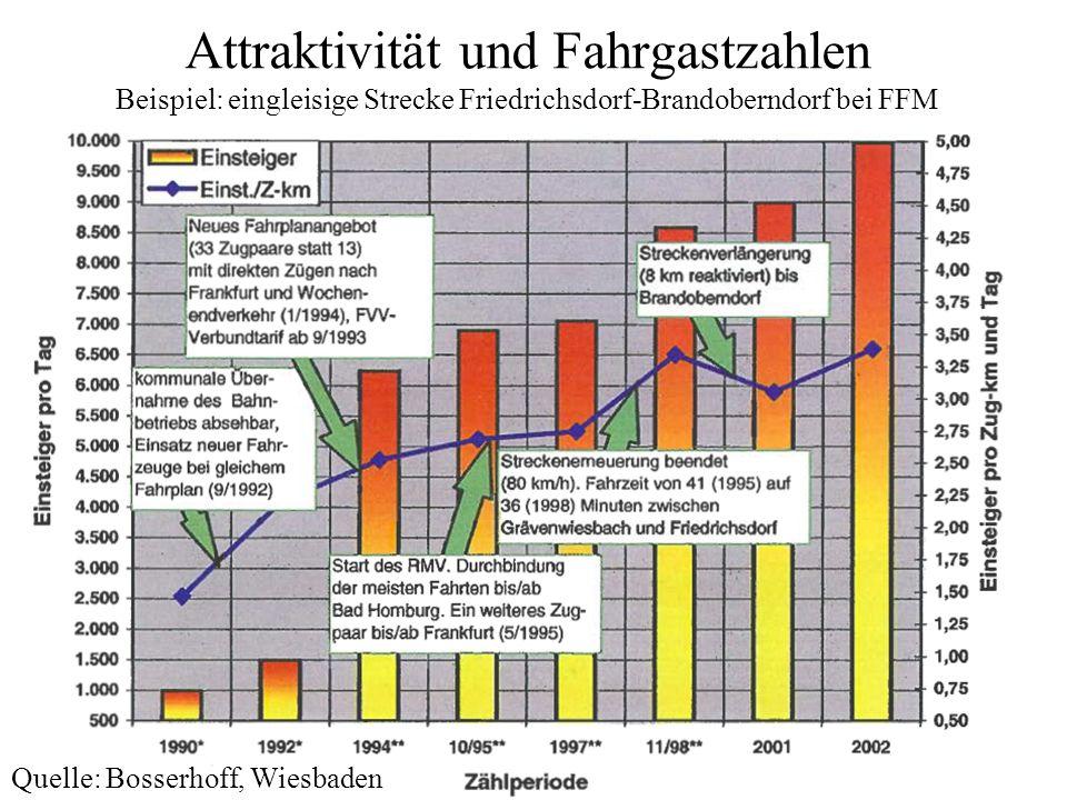 Attraktivität und Fahrgastzahlen Beispiel: eingleisige Strecke Friedrichsdorf-Brandoberndorf bei FFM
