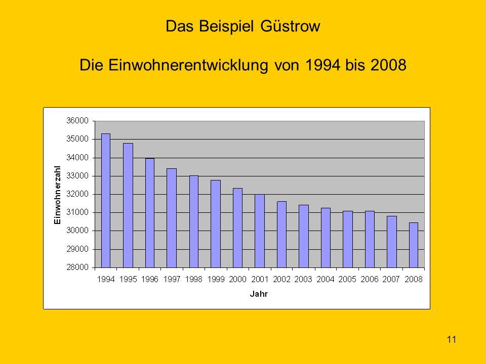 Das Beispiel Güstrow Die Einwohnerentwicklung von 1994 bis 2008