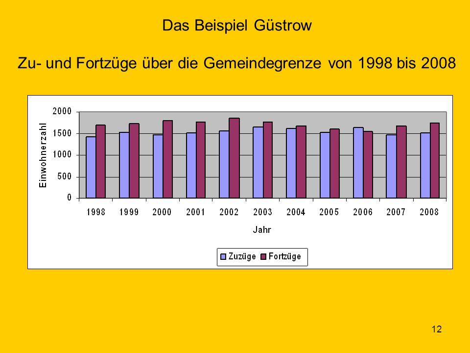 Das Beispiel Güstrow Zu- und Fortzüge über die Gemeindegrenze von 1998 bis 2008