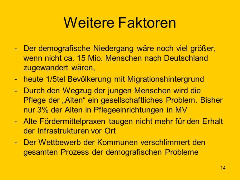 Weitere Faktoren Der demografische Niedergang wäre noch viel größer, wenn nicht ca. 15 Mio. Menschen nach Deutschland zugewandert wären,
