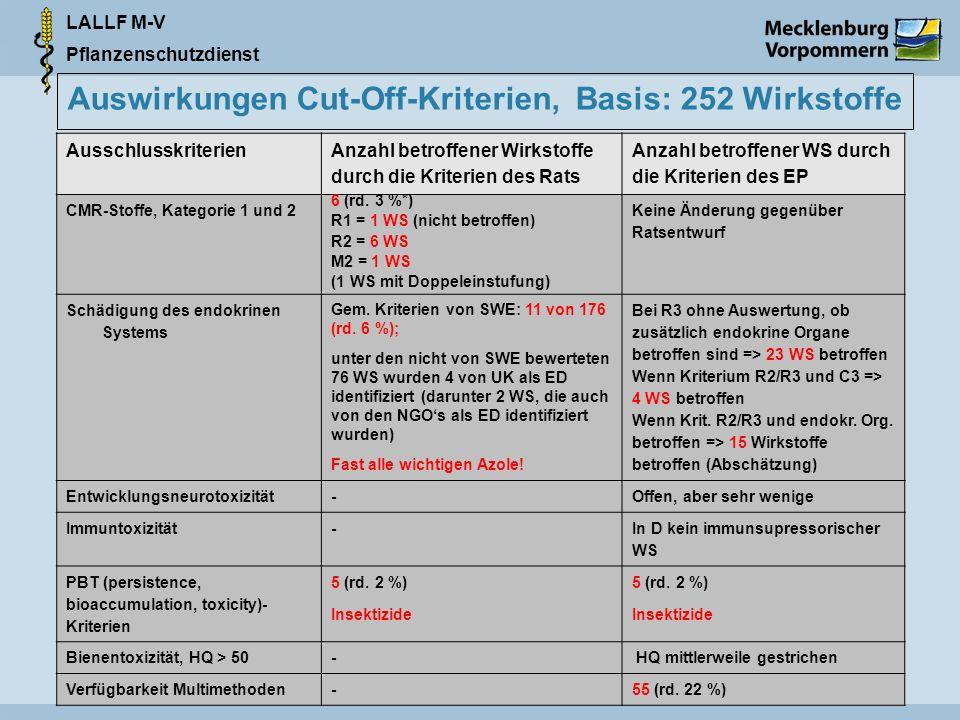 Auswirkungen Cut-Off-Kriterien, Basis: 252 Wirkstoffe