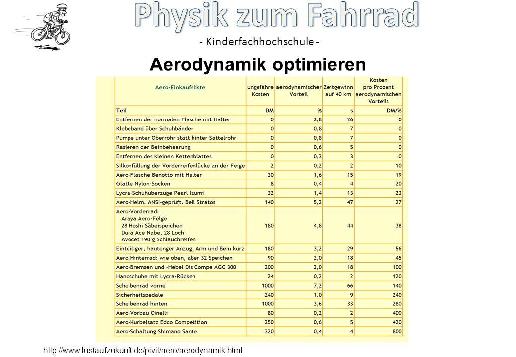 Aerodynamik optimieren