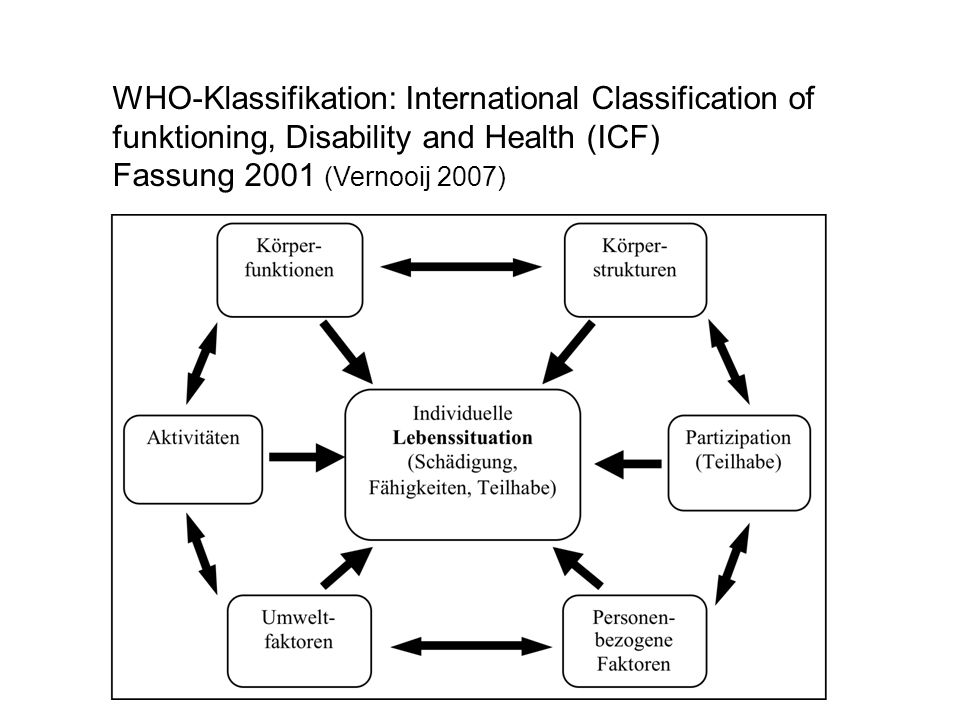 WHO-Klassifikation: International Classification of funktioning, Disability and Health (ICF)