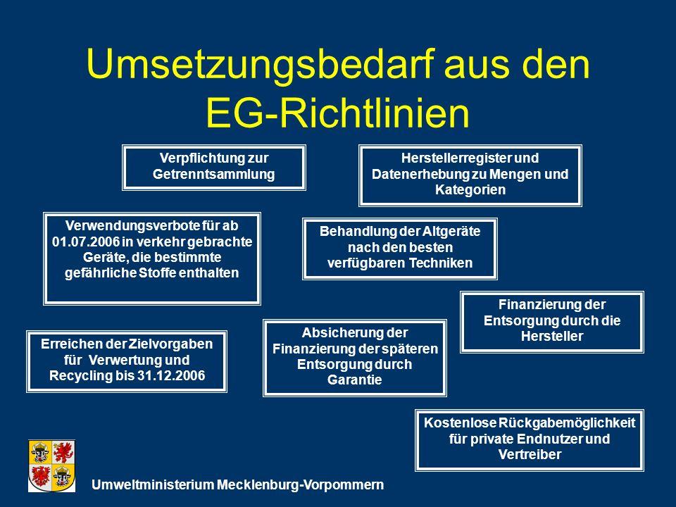 Umsetzungsbedarf aus den EG-Richtlinien