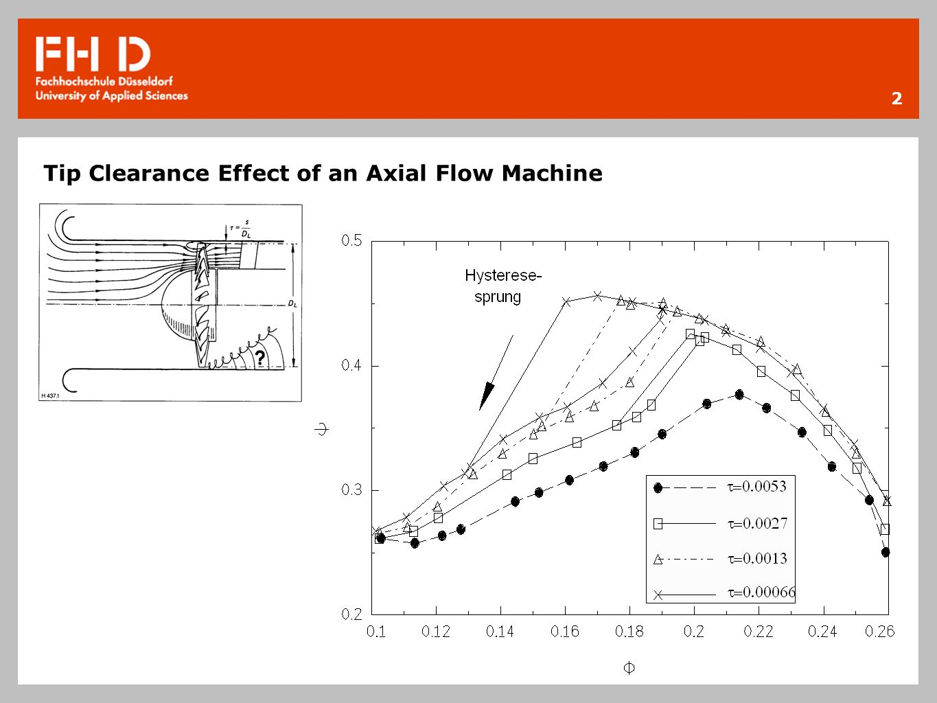 Tip Clearance Effect of an Axial Flow Machine