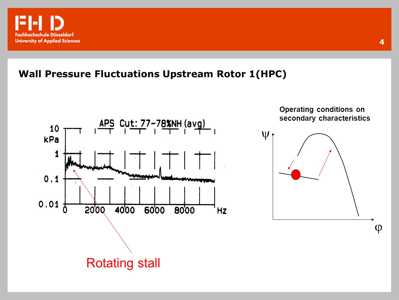 Wall Pressure Fluctuations Upstream Rotor 1(HPC)