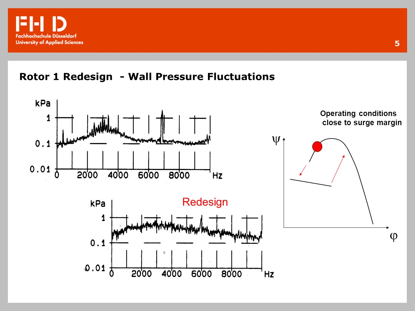 Rotor 1 Redesign - Wall Pressure Fluctuations