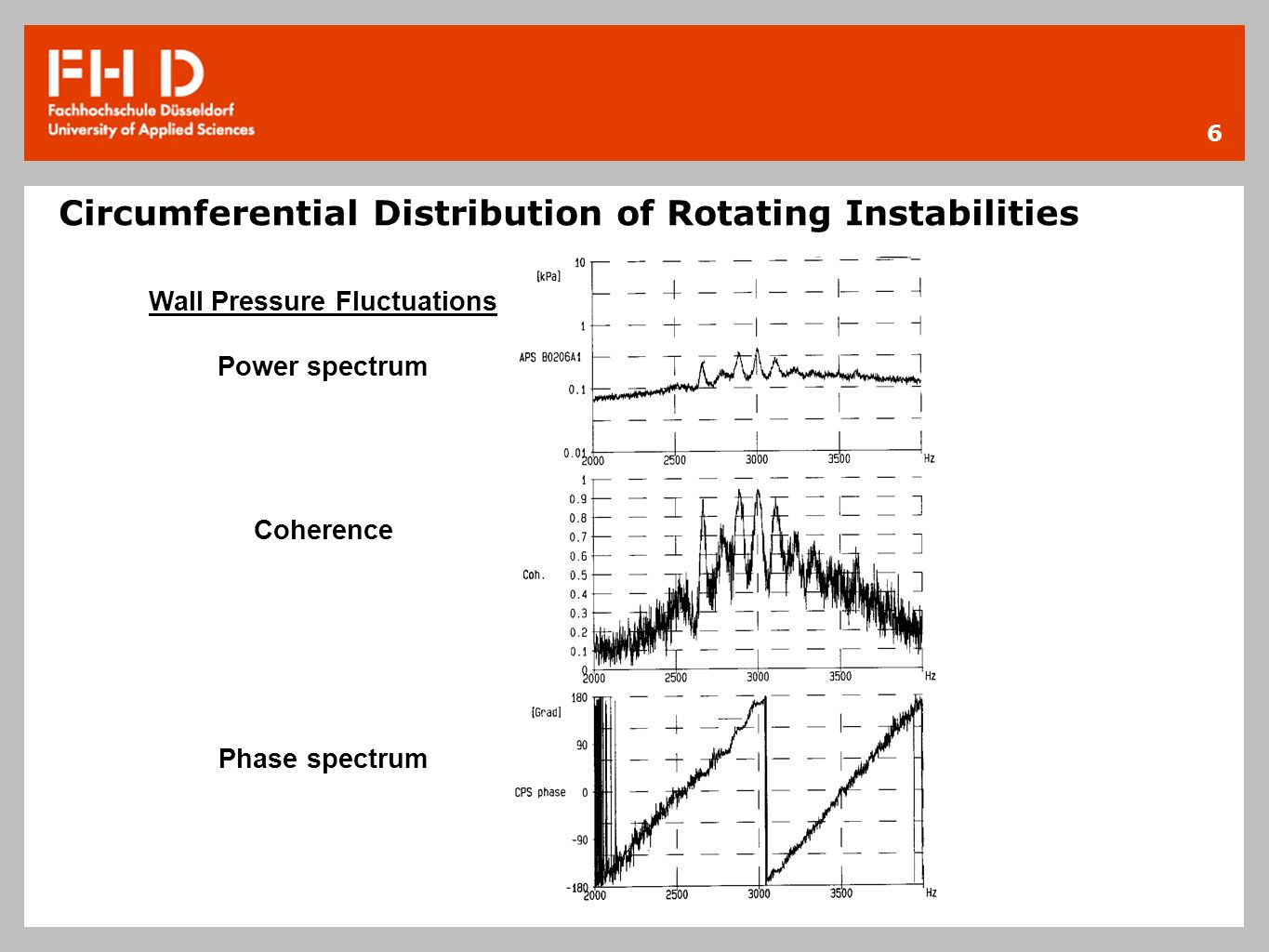 Circumferential Distribution of Rotating Instabilities