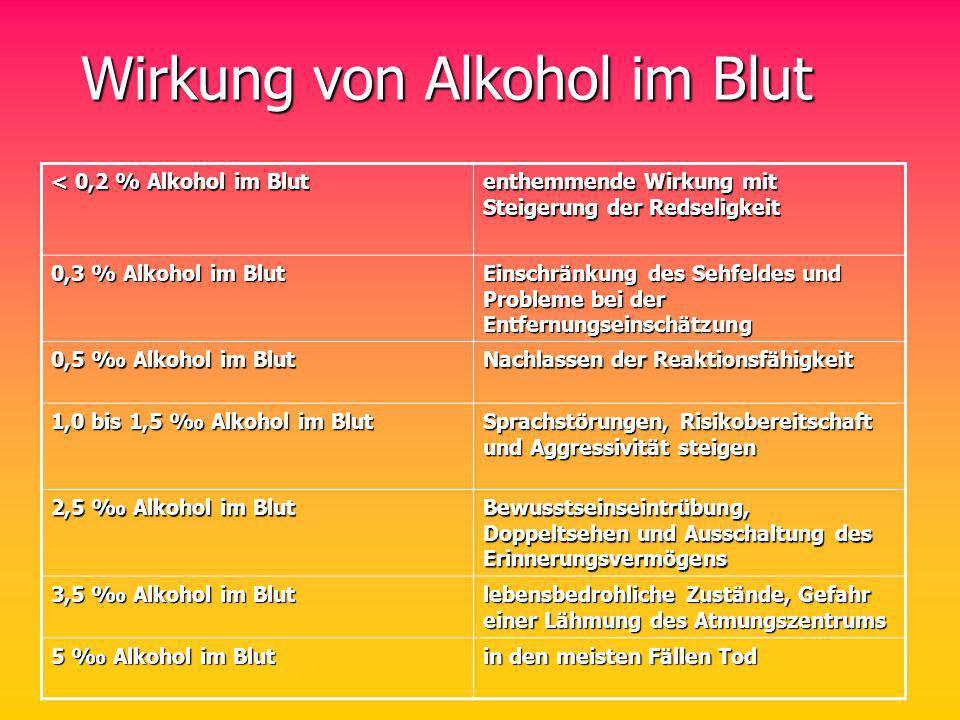 Wirkung von Alkohol im Blut