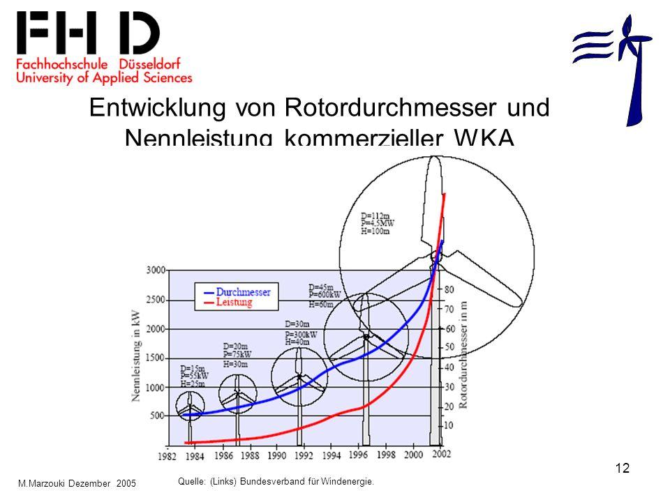 Entwicklung von Rotordurchmesser und Nennleistung kommerzieller WKA
