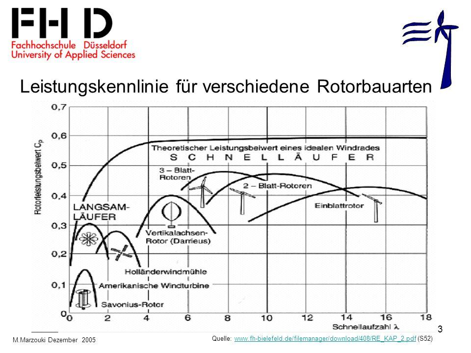 Leistungskennlinie für verschiedene Rotorbauarten