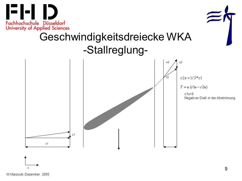 Geschwindigkeitsdreiecke WKA -Stallreglung-