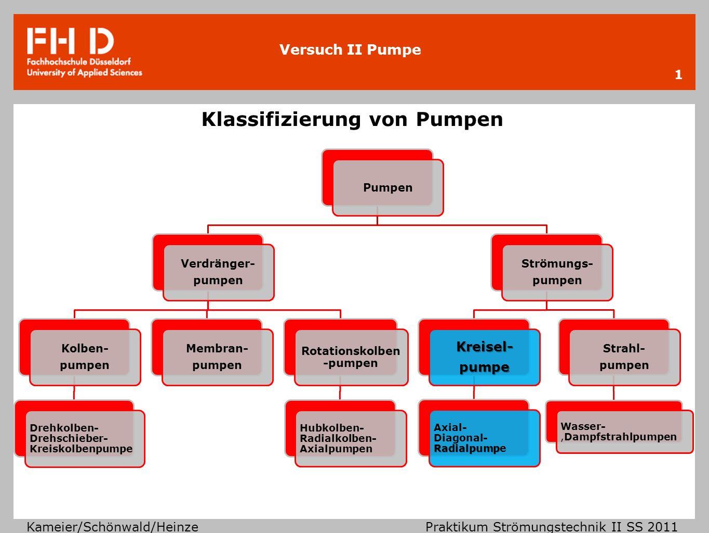 Klassifizierung von Pumpen
