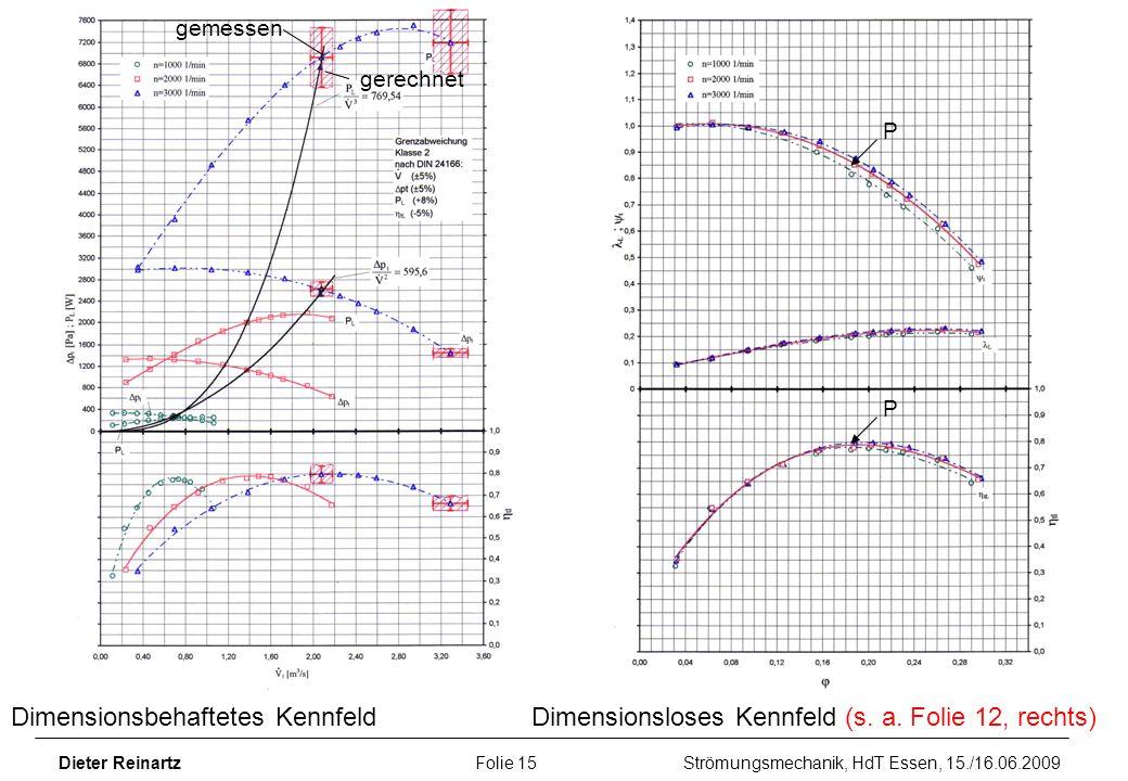 gemessen gerechnet. P. P. Dimensionsbehaftetes Kennfeld Dimensionsloses Kennfeld (s. a. Folie 12, rechts)