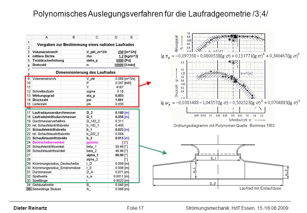 Polynomisches Auslegungsverfahren für die Laufradgeometrie /3;4/